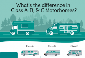 Whats the difference in Class A B C Motorhomes ft