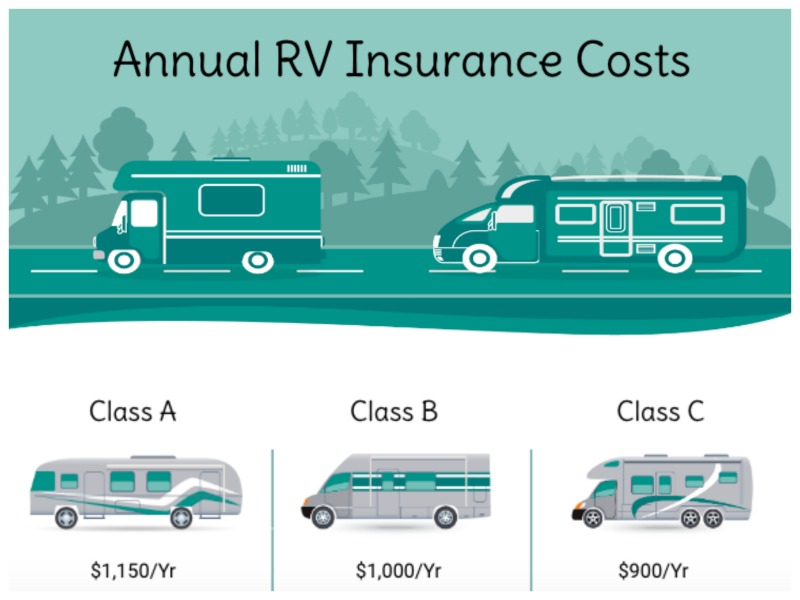 Annual RV Insurance Costs