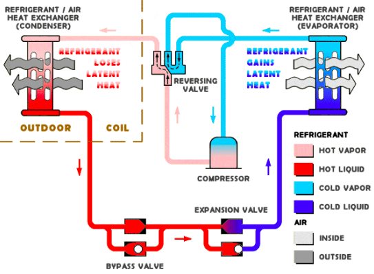 How does a heat pump actually work